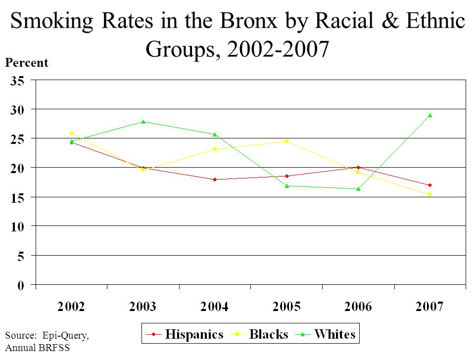 Smoking Rates in the Bronx by Racial & Ethnic Groups, 2002-2007 Percent Source: Epi-Query, Annual BRFSS