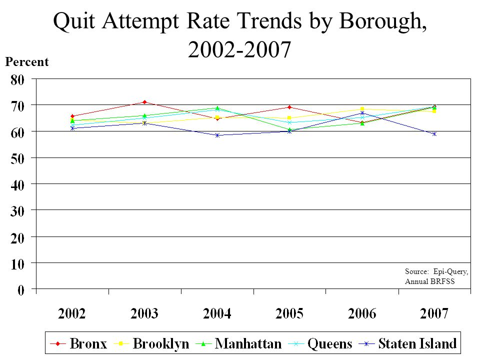 Quit Attempt Rate Trends by Borough, 2002-2007 Percent Source: Epi-Query, Annual BRFSS