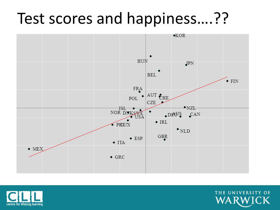 Test scores and happiness….