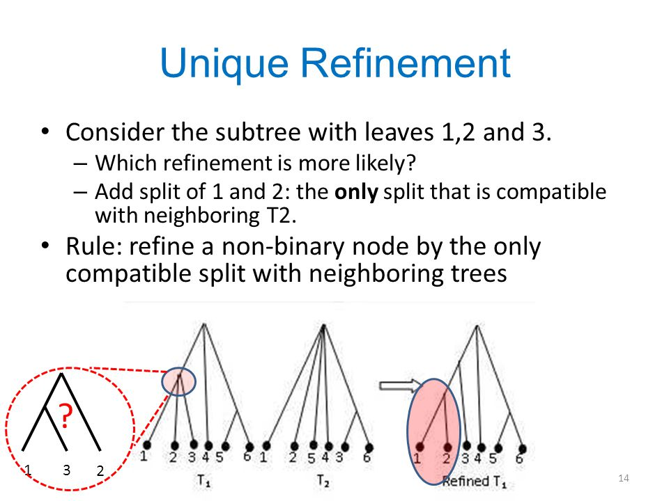 Unique Refinement Consider the subtree with leaves 1,2 and 3.