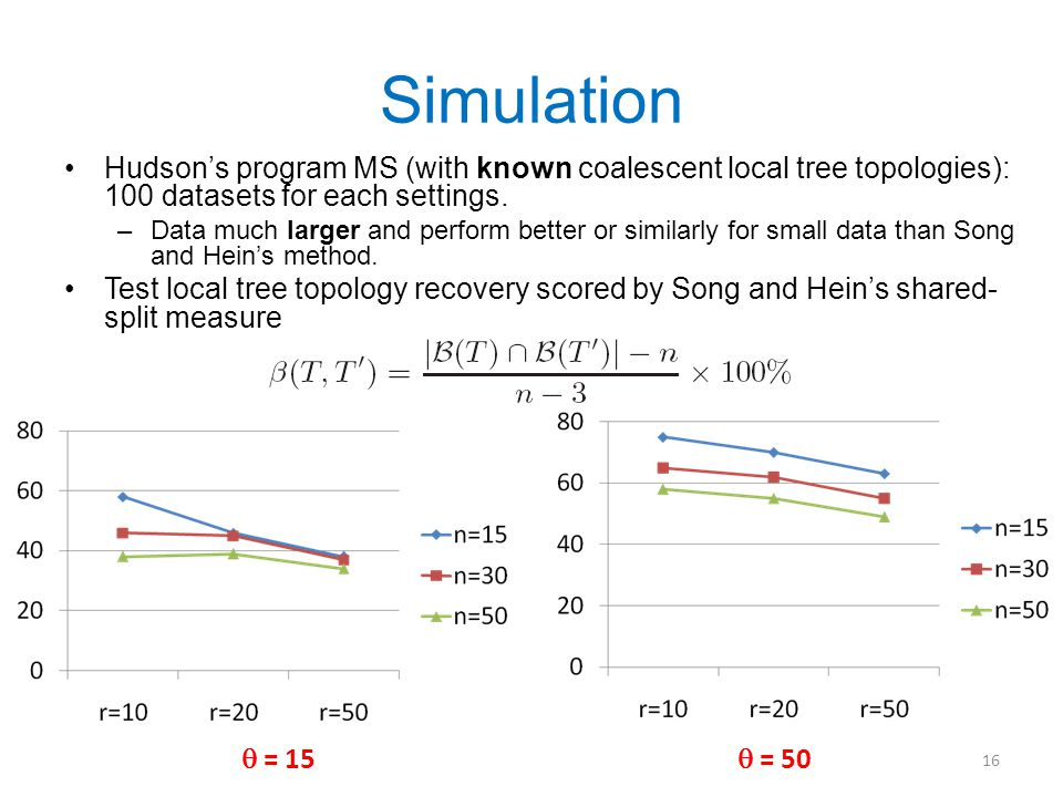 Simulation Hudson's program MS (with known coalescent local tree topologies): 100 datasets for each settings.