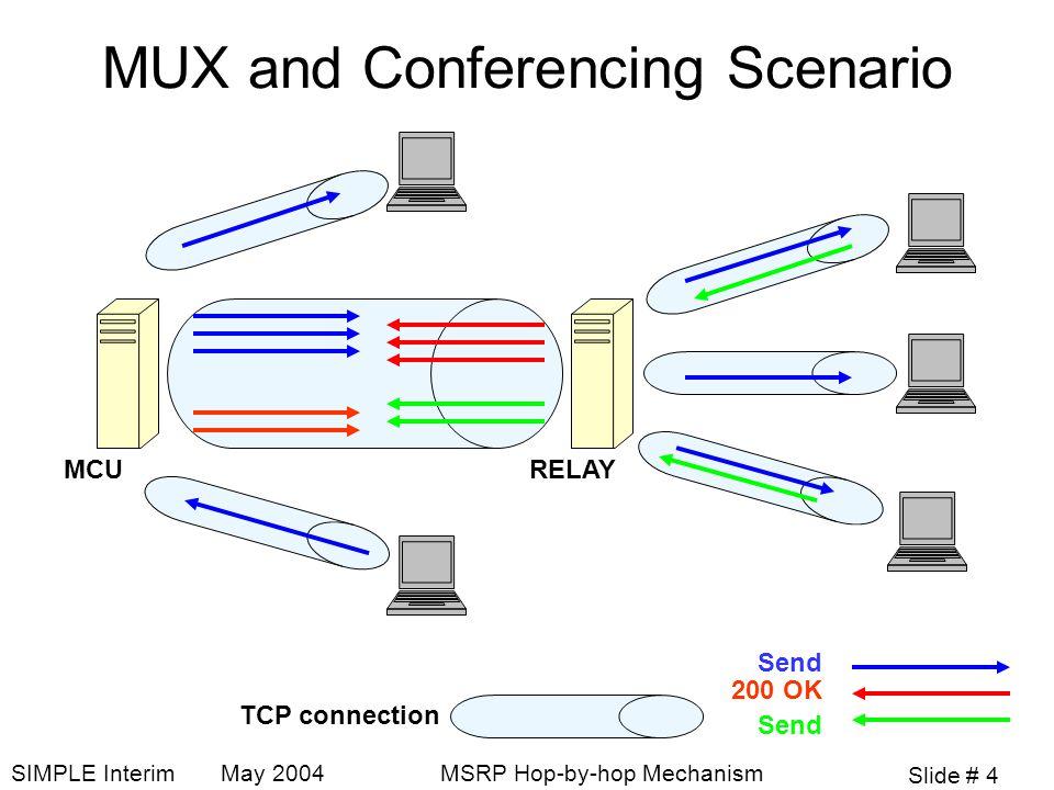Slide # 4 SIMPLE Interim May 2004MSRP Hop-by-hop Mechanism MUX and Conferencing Scenario MCURELAY Send 200 OK Send TCP connection