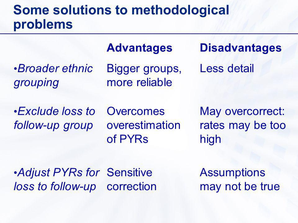 Some solutions to methodological problems AdvantagesDisadvantages Broader ethnic grouping Bigger groups, more reliable Less detail Exclude loss to follow-up group Overcomes overestimation of PYRs May overcorrect: rates may be too high Adjust PYRs for loss to follow-up Sensitive correction Assumptions may not be true