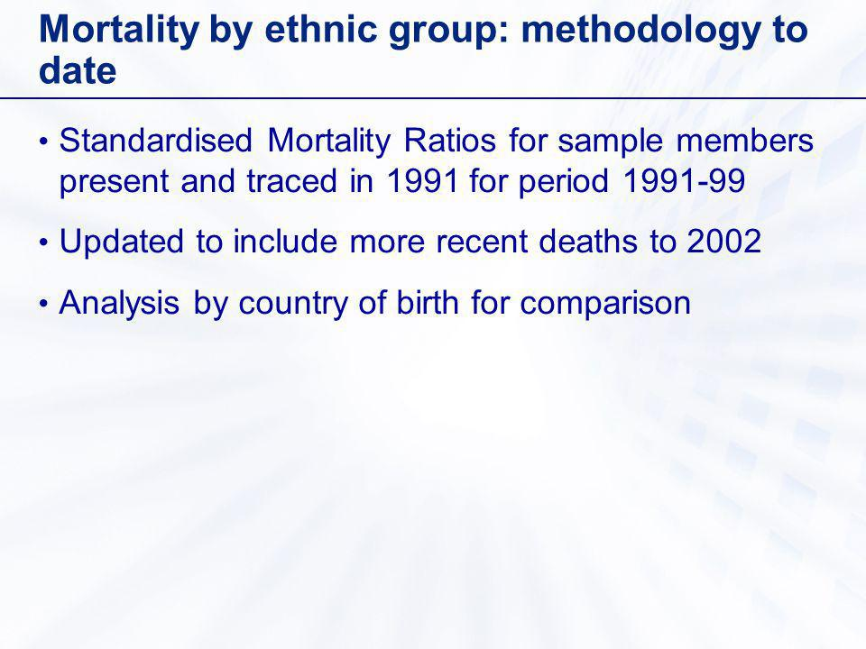 Mortality by ethnic group: methodology to date Standardised Mortality Ratios for sample members present and traced in 1991 for period 1991-99 Updated to include more recent deaths to 2002 Analysis by country of birth for comparison