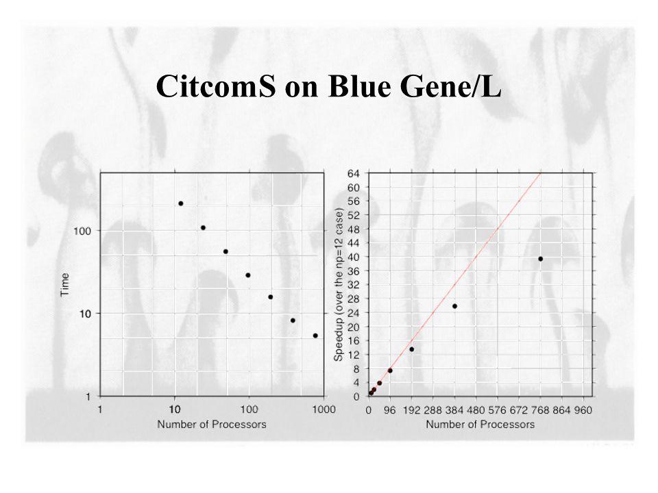 CitcomS on Blue Gene/L