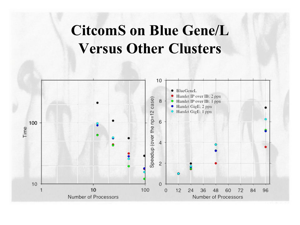 CitcomS on Blue Gene/L Versus Other Clusters