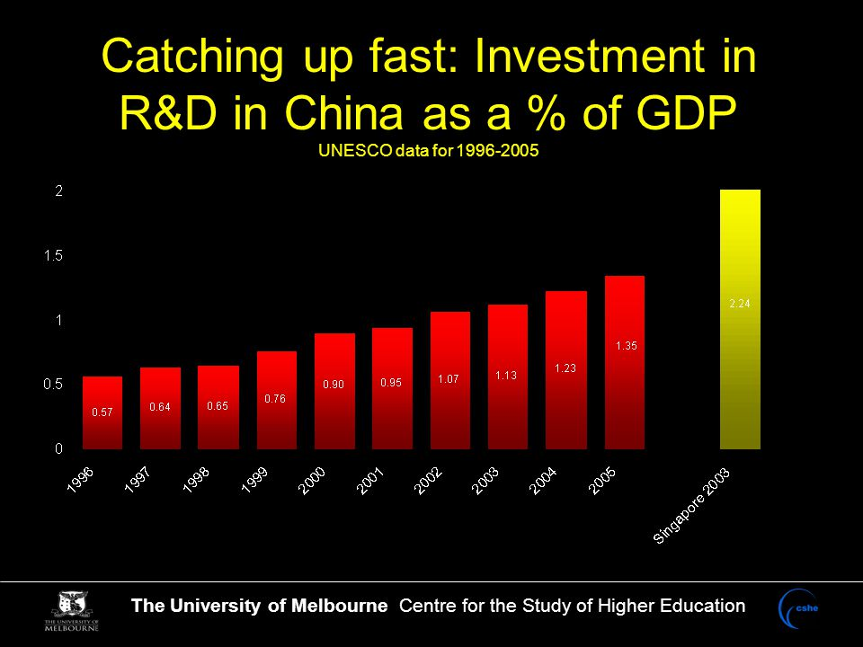 The University of Melbourne Centre for the Study of Higher Education Catching up fast: Investment in R&D in China as a % of GDP UNESCO data for 1996-2005