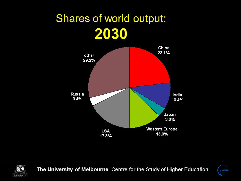 The University of Melbourne Centre for the Study of Higher Education Others: Italy, Israel, Denmark, Norway, Finland, Russia each 1.
