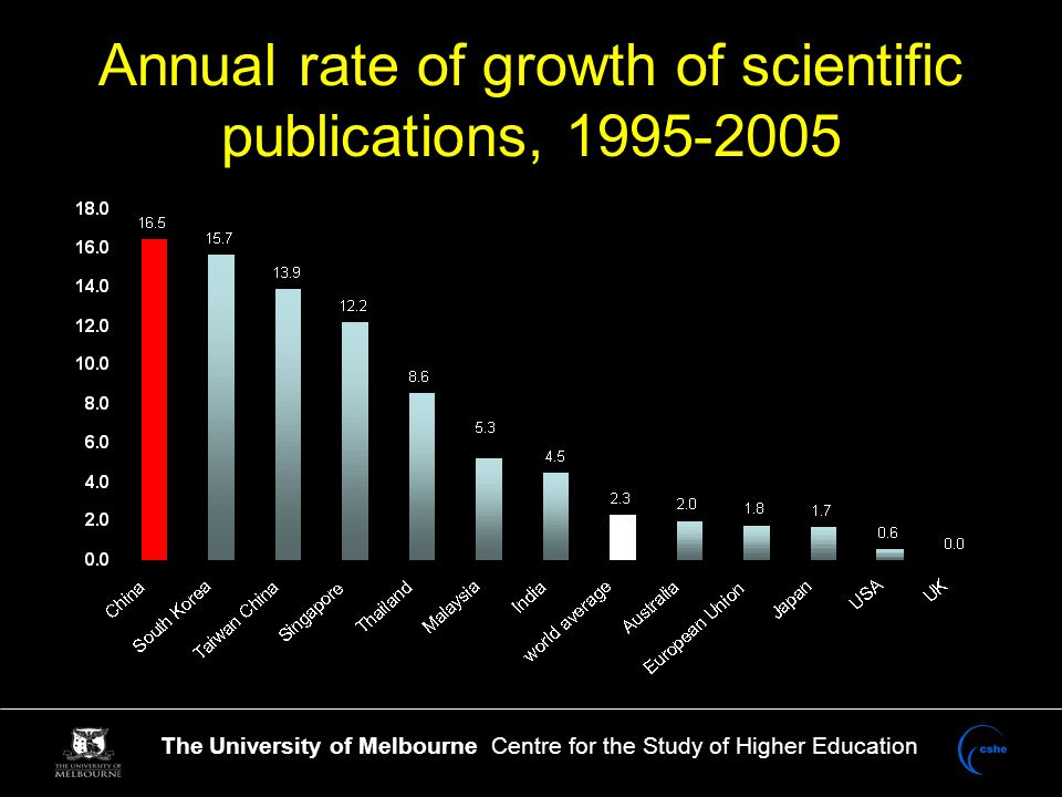 The University of Melbourne Centre for the Study of Higher Education Annual rate of growth of scientific publications, 1995-2005