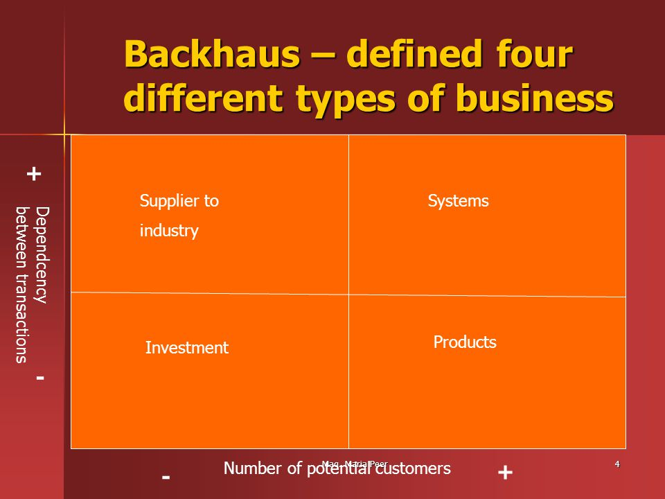 Mag. Maria Peer4 Backhaus – defined four different types of business Supplier to industry Investment Systems Products + - - + Dependcencybetween trans