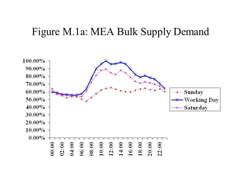 Figure M.1a: MEA Bulk Supply Demand