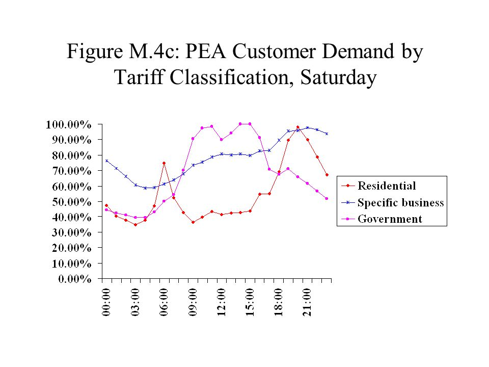 Figure M.4c: PEA Customer Demand by Tariff Classification, Saturday