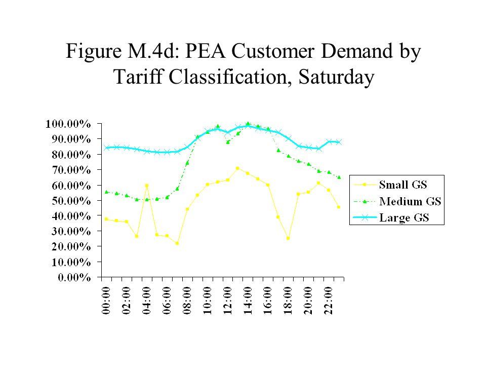 Figure M.4d: PEA Customer Demand by Tariff Classification, Saturday