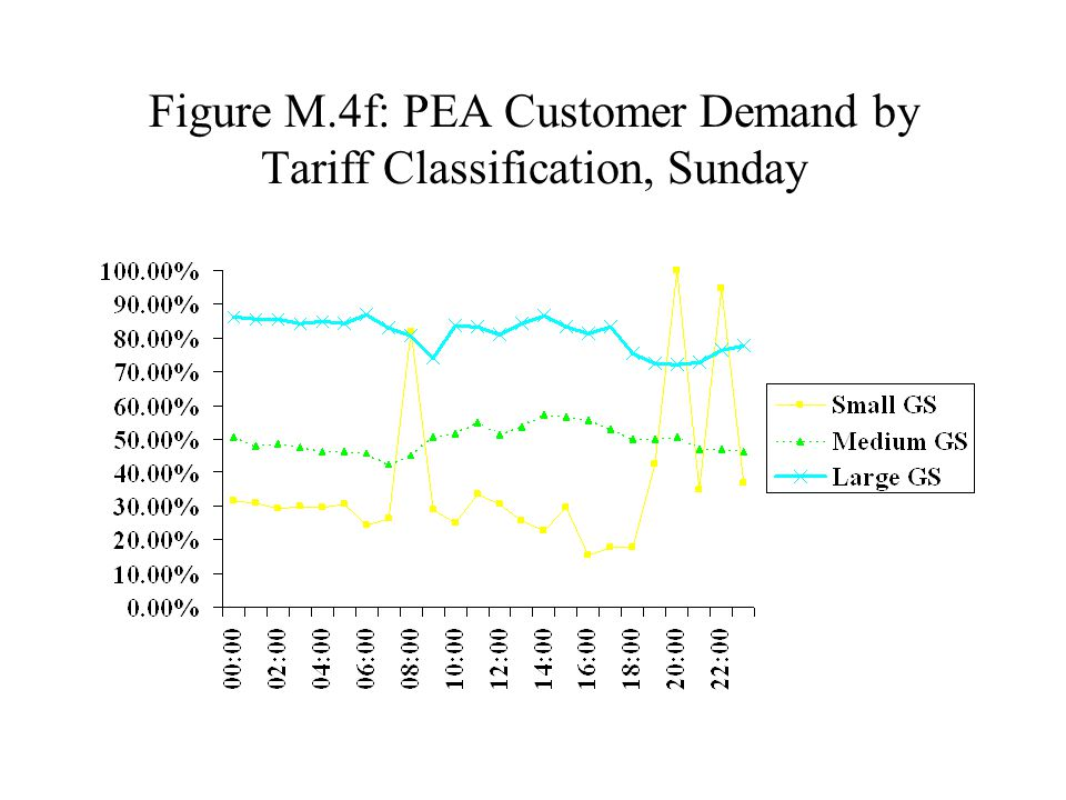 Figure M.4f: PEA Customer Demand by Tariff Classification, Sunday