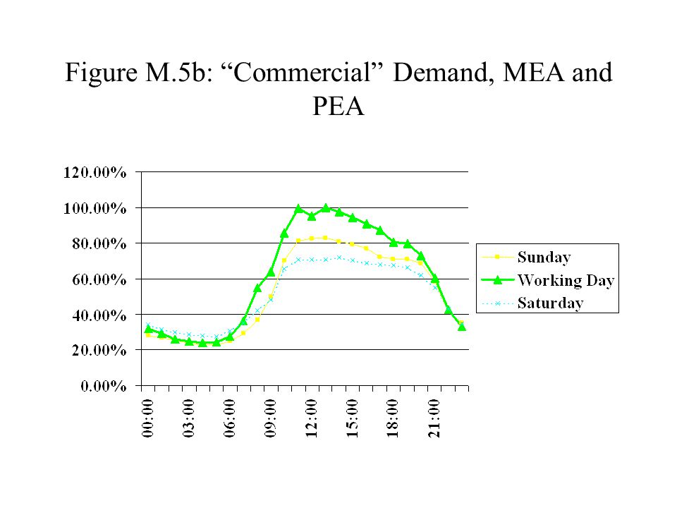 """Figure M.5b: """"Commercial"""" Demand, MEA and PEA"""