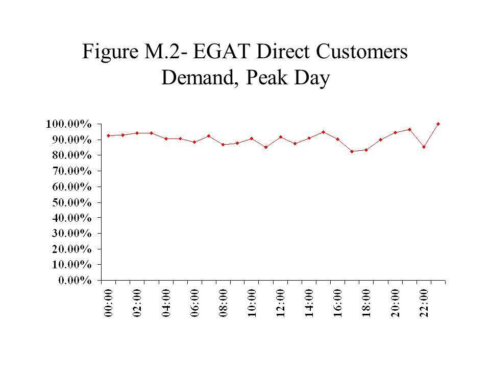 Figure M.2- EGAT Direct Customers Demand, Peak Day