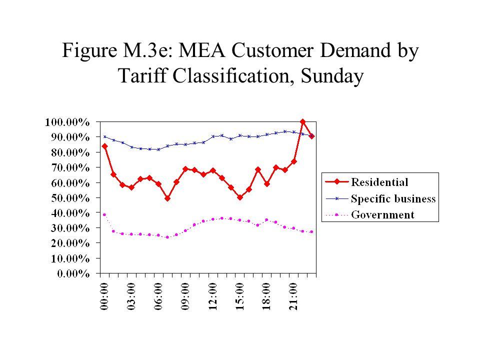 Figure M.3e: MEA Customer Demand by Tariff Classification, Sunday