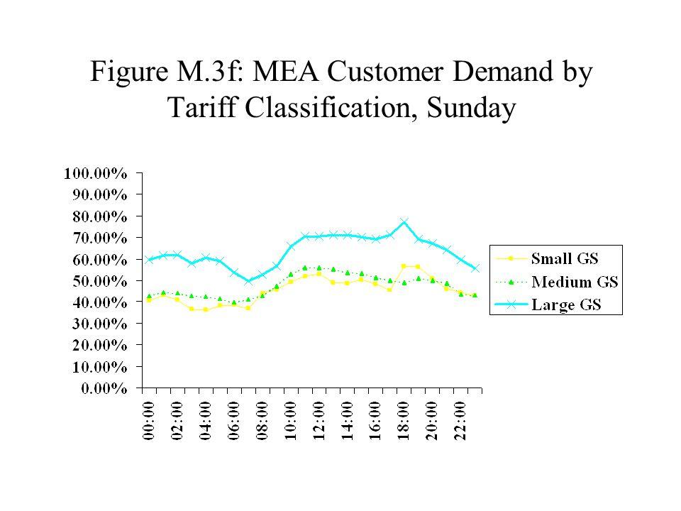 Figure M.3f: MEA Customer Demand by Tariff Classification, Sunday