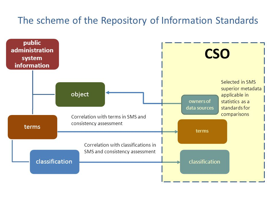 The scheme of the Repository of Information Standards public administration system information termsclassificationobject terms classification owners of data sources Selected in SMS superior metadata applicable in statistics as a standards for comparisons Correlation with terms in SMS and consistency assessment Correlation with classifications in SMS and consistency assessment CSO