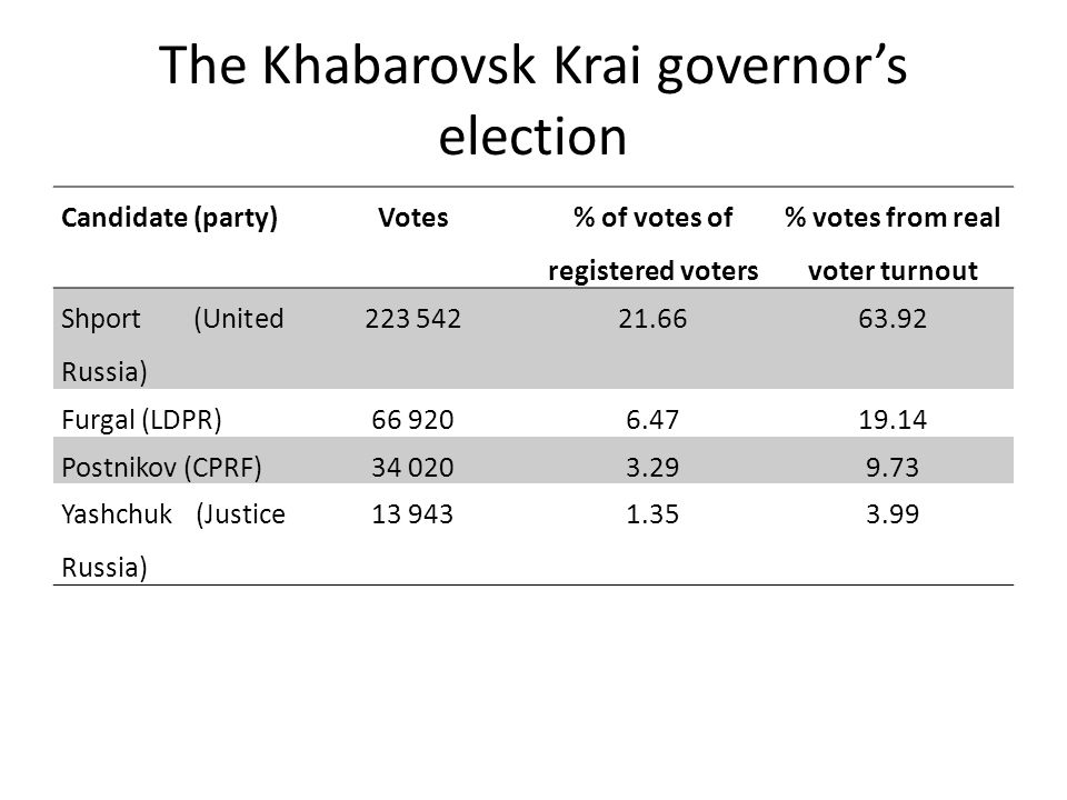 The Khabarovsk Krai governor's election Candidate (party)Votes % of votes of registered voters % votes from real voter turnout Shport (United Russia) 223 54221.6663.92 Furgal (LDPR)66 9206.4719.14 Postnikov (CPRF)34 0203.299.73 Yashchuk (Justice Russia) 13 9431.353.99