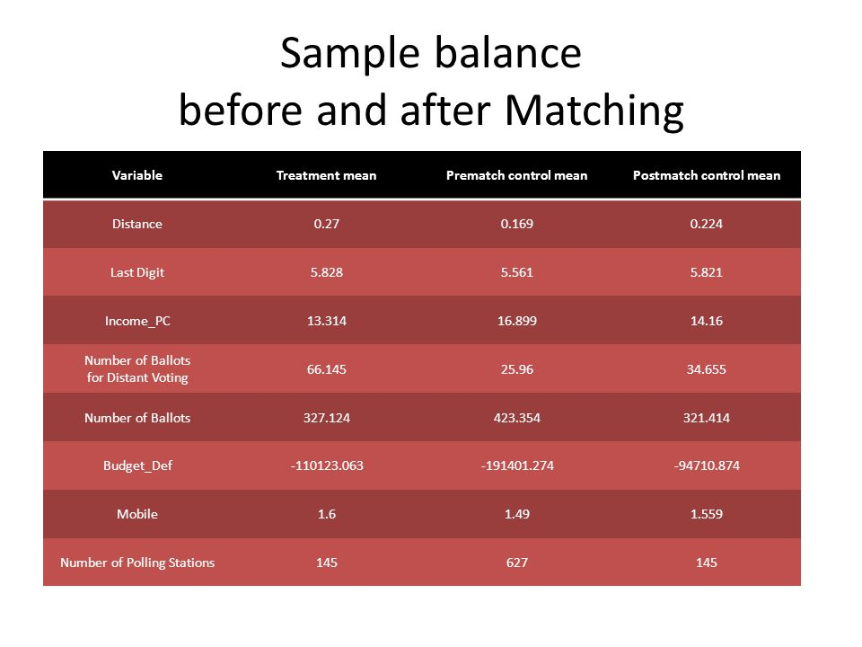 Sample balance before and after Matching VariableTreatment meanPrematch control meanPostmatch control mean Distance0.270.1690.224 Last Digit5.8285.5615.821 Income_PC13.31416.89914.16 Number of Ballots for Distant Voting 66.14525.9634.655 Number of Ballots327.124423.354321.414 Budget_Def-110123.063-191401.274-94710.874 Mobile1.61.491.559 Number of Polling Stations145627145