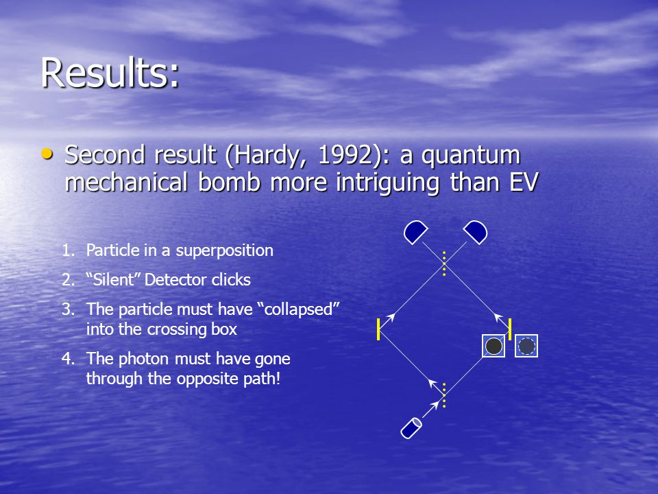 Results: Second result (Hardy, 1992): a quantum mechanical bomb more intriguing than EV Second result (Hardy, 1992): a quantum mechanical bomb more intriguing than EV 1.Particle in a superposition 2. Silent Detector clicks 3.The particle must have collapsed into the crossing box 4.The photon must have gone through the opposite path!