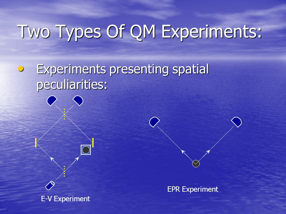 Two Types Of QM Experiments: Experiments presenting spatial peculiarities: Experiments presenting spatial peculiarities: E-V Experiment EPR Experiment