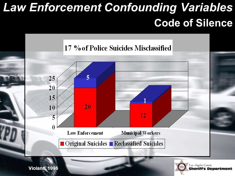 Law Enforcement Confounding Variables Code of Silence Violanti, 1996