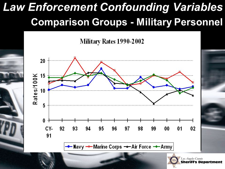 Law Enforcement Confounding Variables Comparison Groups - Military Personnel
