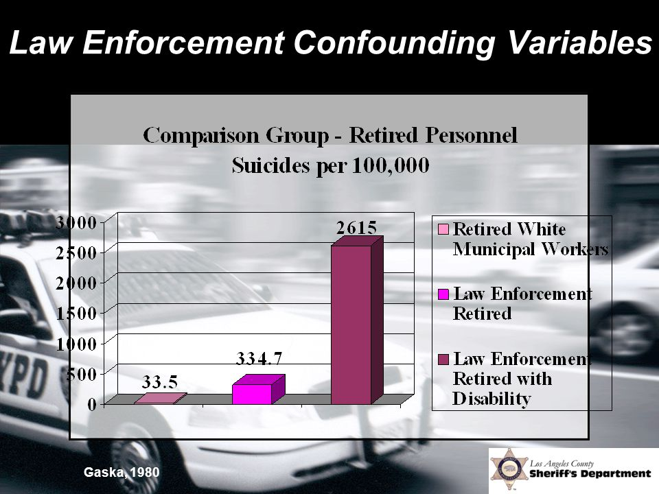 Law Enforcement Confounding Variables Gaska, 1980