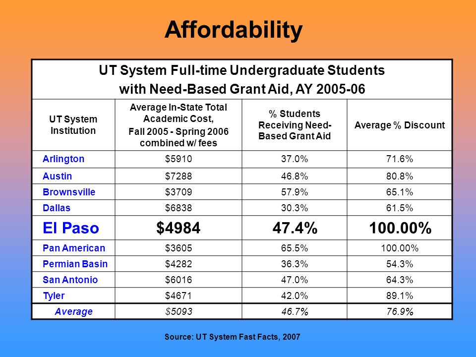 UT System Full-time Undergraduate Students with Need-Based Grant Aid, AY 2005-06 UT System Institution Average In-State Total Academic Cost, Fall 2005 - Spring 2006 combined w/ fees % Students Receiving Need- Based Grant Aid Average % Discount Arlington$591037.0%71.6% Austin$728846.8%80.8% Brownsville$370957.9%65.1% Dallas$683830.3%61.5% El Paso$498447.4%100.00% Pan American$360565.5%100.00% Permian Basin$428236.3%54.3% San Antonio$601647.0%64.3% Tyler$467142.0%89.1% Average$509346.7%76.9% Affordability Source: UT System Fast Facts, 2007