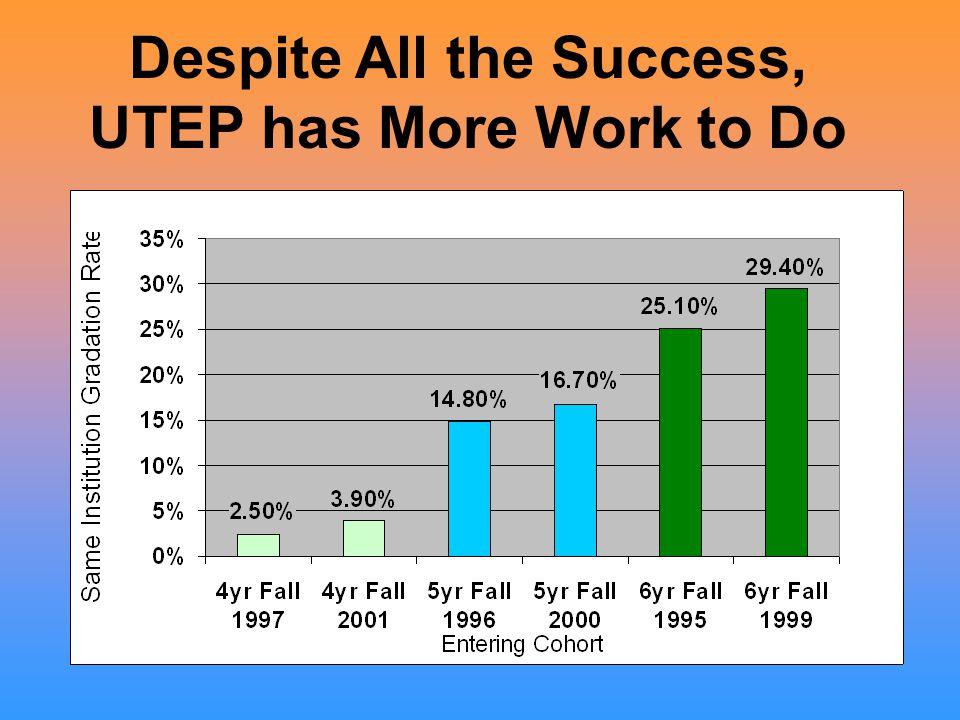 Despite All the Success, UTEP has More Work to Do