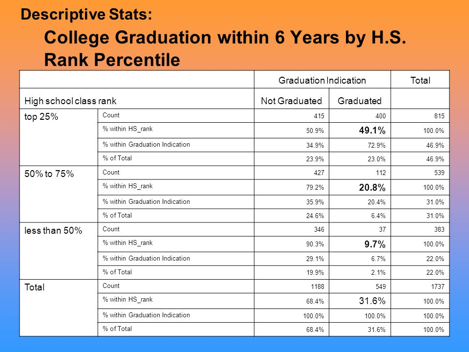 Descriptive Stats: College Graduation within 6 Years by H.S.