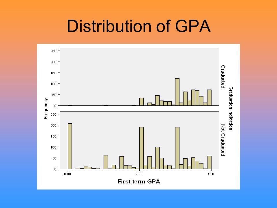 Distribution of GPA