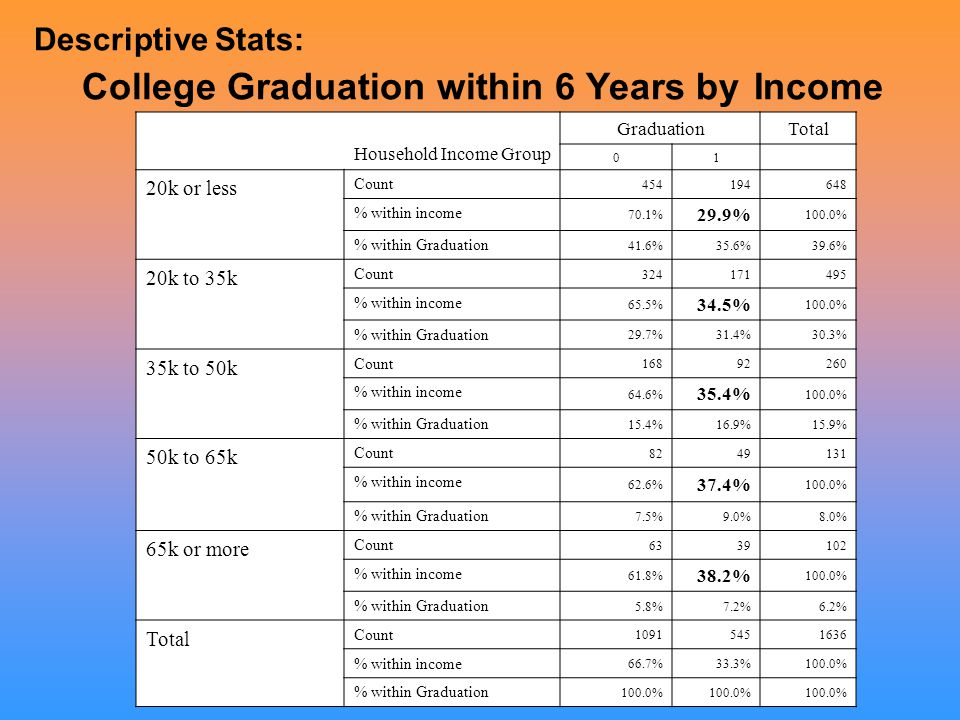 Household Income Group GraduationTotal 01 20k or less Count 454194648 % within income 70.1% 29.9% 100.0% % within Graduation 41.6%35.6%39.6% 20k to 35k Count 324171495 % within income 65.5% 34.5% 100.0% % within Graduation 29.7%31.4%30.3% 35k to 50k Count 16892260 % within income 64.6% 35.4% 100.0% % within Graduation 15.4%16.9%15.9% 50k to 65k Count 8249131 % within income 62.6% 37.4% 100.0% % within Graduation 7.5%9.0%8.0% 65k or more Count 6339102 % within income 61.8% 38.2% 100.0% % within Graduation 5.8%7.2%6.2% Total Count 10915451636 % within income 66.7%33.3%100.0% % within Graduation 100.0% Descriptive Stats: College Graduation within 6 Years by Income