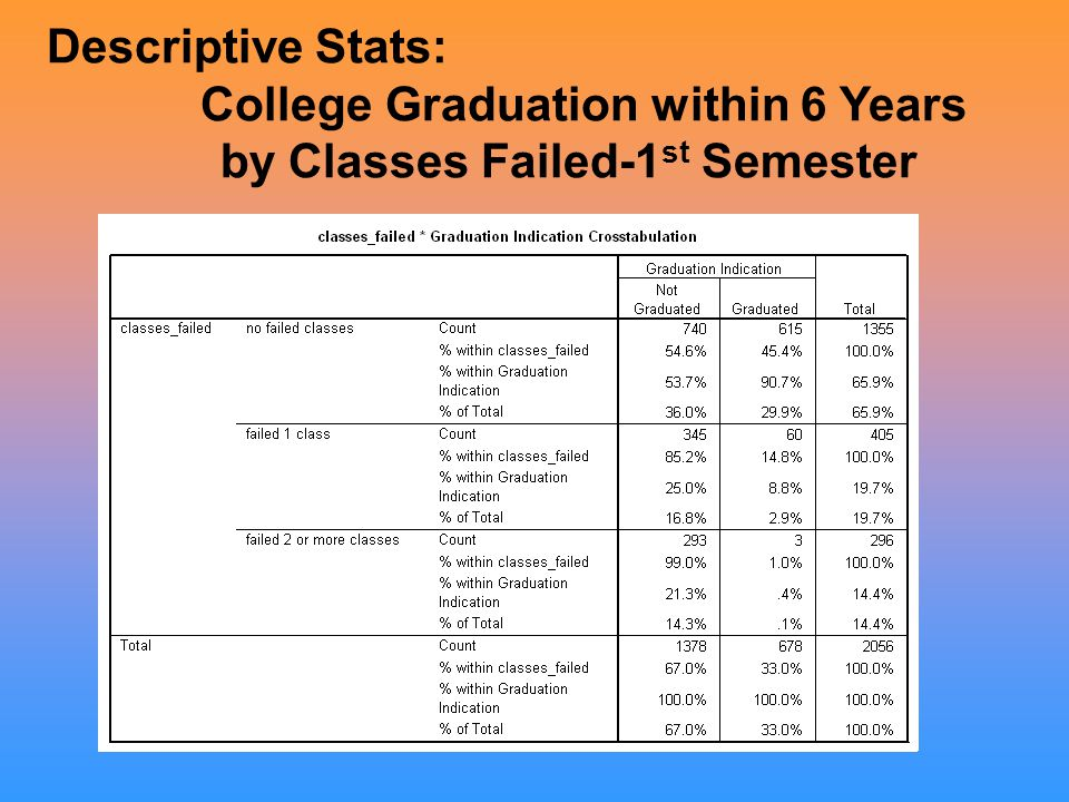Descriptive Stats: College Graduation within 6 Years by Classes Failed-1 st Semester
