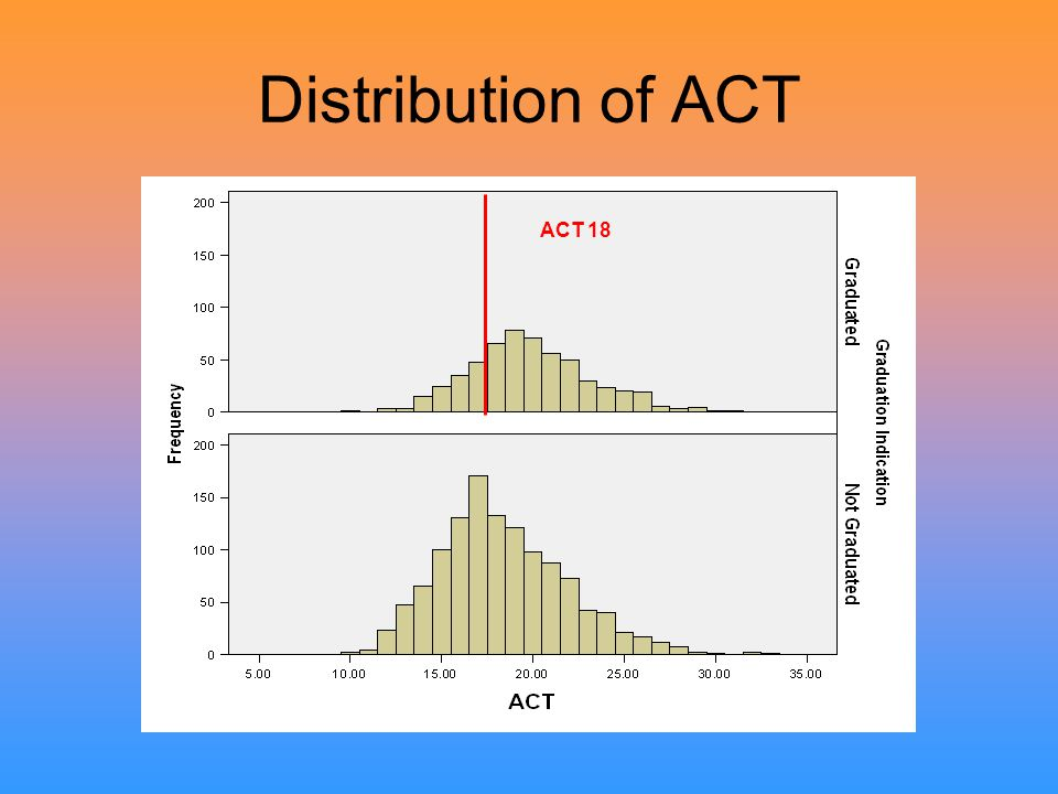 Distribution of ACT ACT 18