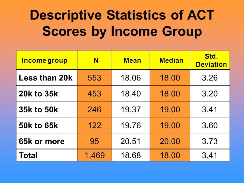 Descriptive Statistics of ACT Scores by Income Group Income groupNMeanMedian Std.