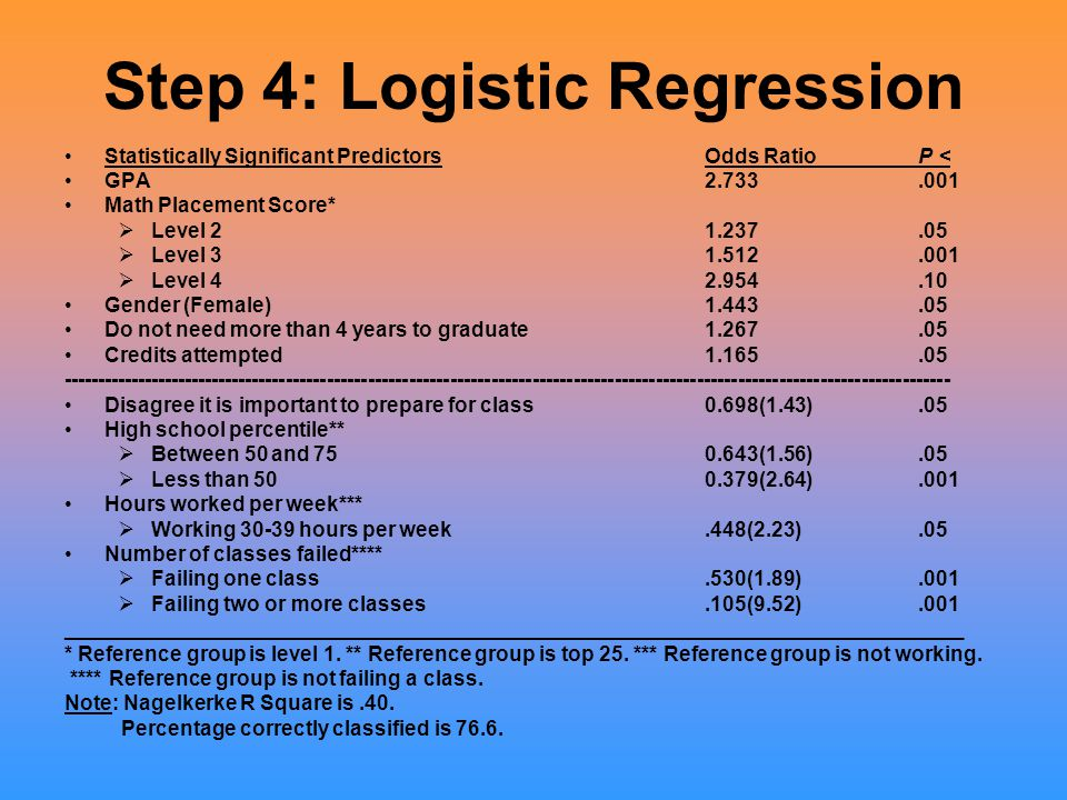 Step 4: Logistic Regression Statistically Significant PredictorsOdds Ratio P < GPA2.733.001 Math Placement Score*  Level 2 1.237.05  Level 31.512.00