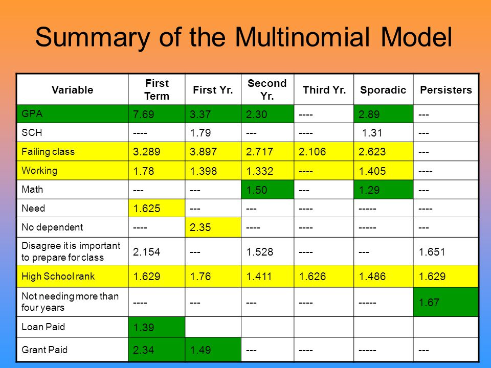 Summary of the Multinomial Model Variable First Term First Yr. Second Yr. Third Yr.SporadicPersisters GPA 7.693.372.30----2.89--- SCH ----1.79-------