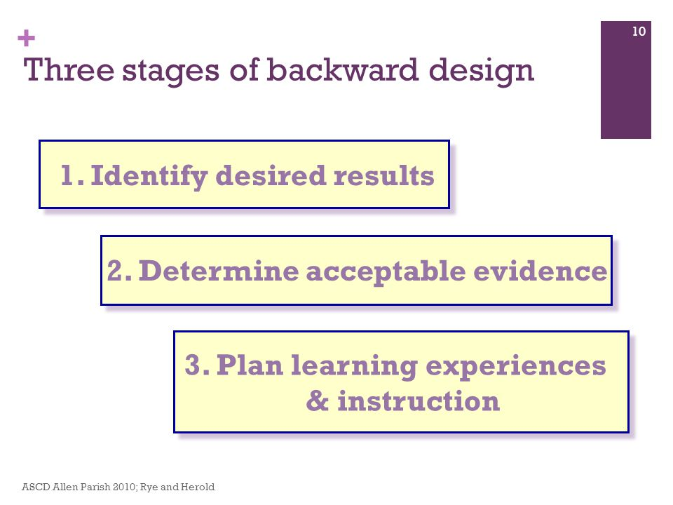 + Three stages of backward design ASCD Allen Parish 2010; Rye and Herold 10 1.