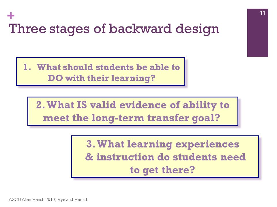 + Three stages of backward design ASCD Allen Parish 2010; Rye and Herold 11 1.What should students be able to DO with their learning.