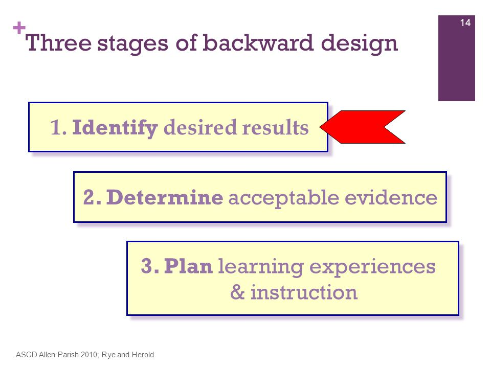 + Three stages of backward design ASCD Allen Parish 2010; Rye and Herold 14 1.