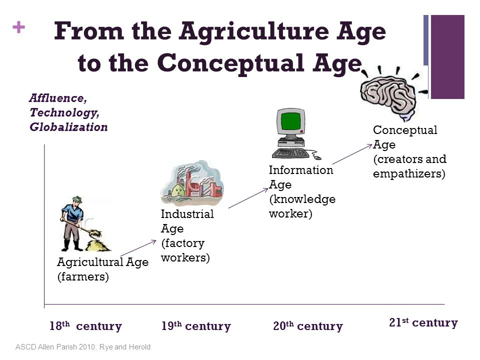 + From the Agriculture Age to the Conceptual Age Affluence, Technology, Globalization 18 th century19 th century20 th century 21 st century Agricultural Age (farmers) Industrial Age (factory workers) Information Age (knowledge worker) Conceptual Age (creators and empathizers) ASCD Allen Parish 2010; Rye and Herold