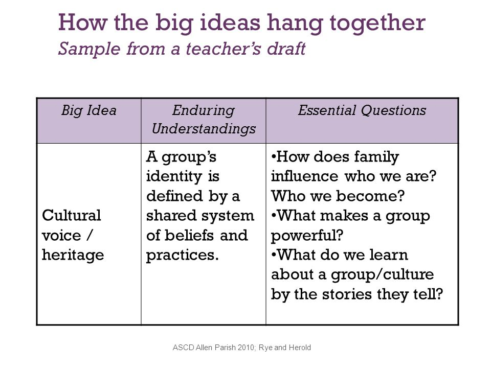 How the big ideas hang together Sample from a teacher's draft Big IdeaEnduring Understandings Essential Questions Cultural voice / heritage A group's identity is defined by a shared system of beliefs and practices.