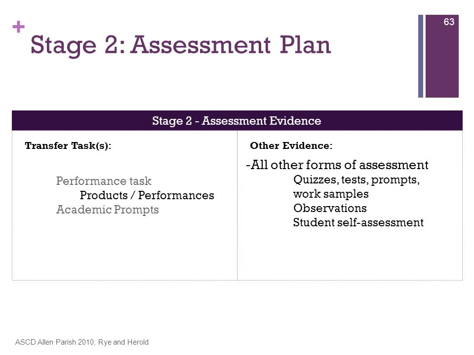 + Stage 2: Assessment Plan ASCD Allen Parish 2010; Rye and Herold 63 Stage 2 - Assessment Evidence Transfer Task(s):Other Evidence: Performance task Products / Performances Academic Prompts -All other forms of assessment Quizzes, tests, prompts, work samples Observations Student self-assessment