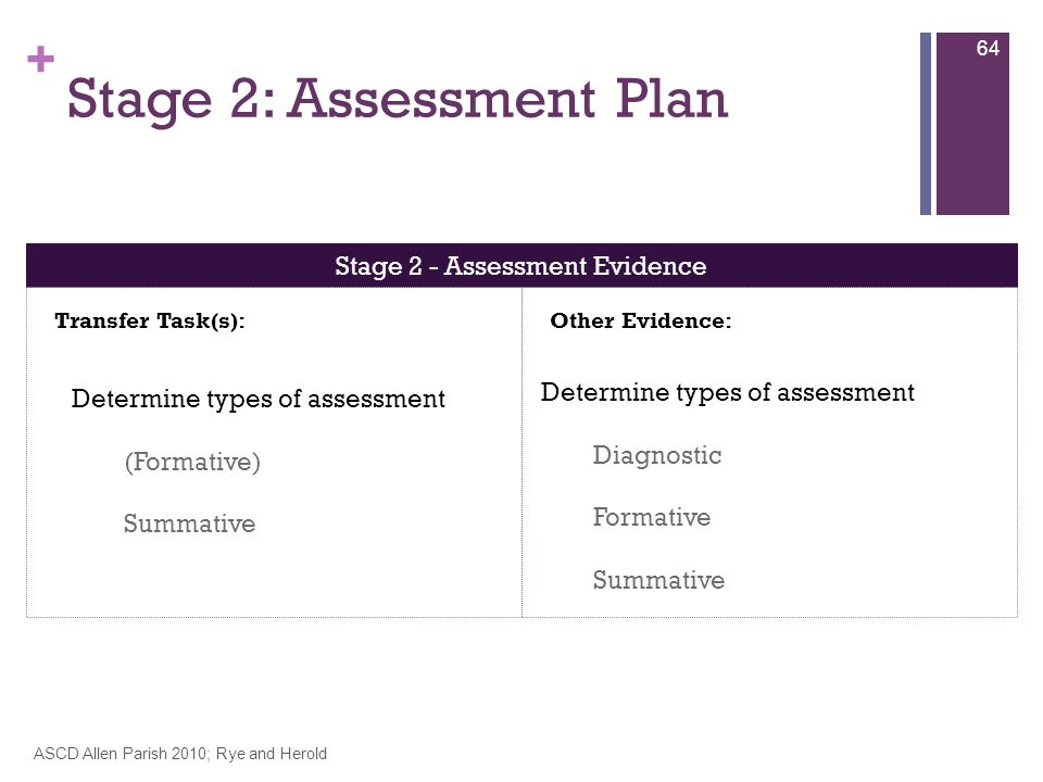 + Stage 2: Assessment Plan ASCD Allen Parish 2010; Rye and Herold 64 Stage 2 - Assessment Evidence Transfer Task(s):Other Evidence: Determine types of assessment (Formative) Summative Determine types of assessment Diagnostic Formative Summative
