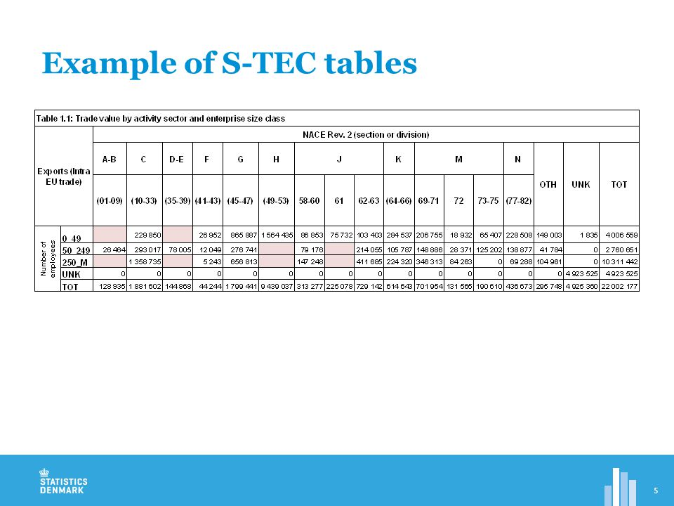 Example of S-TEC tables 5