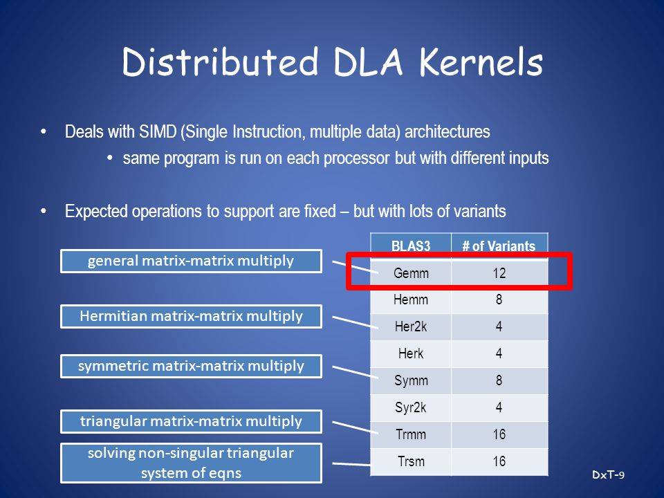 Distributed DLA Kernels Deals with SIMD (Single Instruction, multiple data) architectures same program is run on each processor but with different inputs Expected operations to support are fixed – but with lots of variants DxT- 9 BLAS3# of Variants Gemm12 Hemm8 Her2k4 Herk4 Symm8 Syr2k4 Trmm16 Trsm16 triangular matrix-matrix multiply general matrix-matrix multiply Hermitian matrix-matrix multiply symmetric matrix-matrix multiply solving non-singular triangular system of eqns