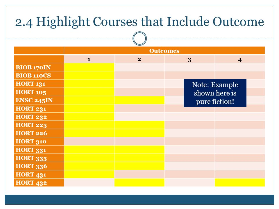 2.4 Highlight Courses that Include Outcome Outcomes 1234 BIOB 170IN BIOB 110CS HORT 131 HORT 105 ENSC 245IN HORT 231 HORT 232 HORT 225 HORT 226 HORT 310 HORT 331 HORT 335 HORT 336 HORT 431 HORT 432 Note: Example shown here is pure fiction!